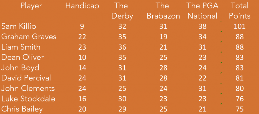 Tour 2015 Standings